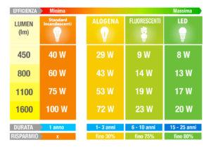 infografica su riduzione costi LED, negozio lampadari Progetto Luce