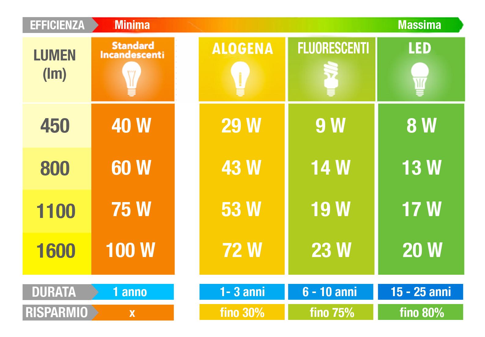 riduzione costi illuminazione led risparmio energetico